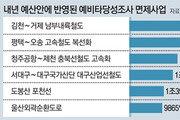 적정성 검토 안끝난 사업도 예타 면제… '충북선 고속화' 1711억 더 많이 편성