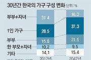 """""""한국 부부+자녀 가정, 2045년엔 16% 그칠것"""""""