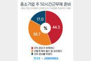 """중기 10곳 중 4곳 이상 """"주 52시간, 아직 준비 부족"""""""