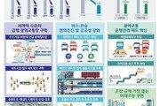"""""""수도권-도심 출퇴근 30분대로"""" 광역교통 2030 발표"""