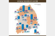 상반기 외국인 보유 토지 2억4478만㎡…작년말比 1.4%↑
