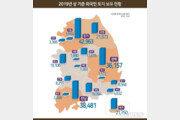 외국인 보유토지 2.4억㎡…첫 30조원 넘겨