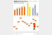 어린이집 아동 사고, 계절 봄·요일은 금요일이 가장 많았다