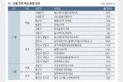 연말까지 전국서 아파트 9만653채 분양 예정