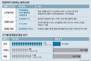 '정권 코드 통계' 언제까지… 청장 임기 보장해 독립성 확보를[인사이드&인사이트]