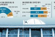 """""""내년 총선서 세대교체"""" 81%… """"의원 수 지금보다 줄여야"""" 62%"""