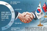 """""""北 완전한 비핵화 불가능"""" 78%… """"김정은 답방해야"""" 70%"""