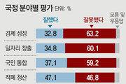 """""""일자리 정책 잘못"""" 60.1% """"남북관계 개선"""" 51.8%"""