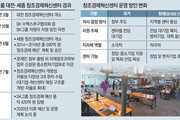 """[단독]""""손떼자"""" vs """"더 투자""""… 대기업들 '창조경제혁신센터' 고심"""