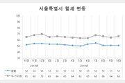 지난달 서울시 원룸 월세, 성동·강남↑ 서대문·서초↓