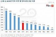 올해 재개발·재건축 공급 비중 역대 최고…서울 76% 달해
