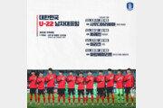 '이제는 U-22 대표팀' 김학범호, 13일부터 두바이컵 출격