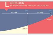 컴투스 '서머너즈 워', 글로벌 누적 매출 2조 원 달성..'명불허전'
