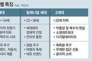 """'디지털 원주민' Z세대 """"온라인 대신 오프라인 쇼핑 즐겨요"""""""