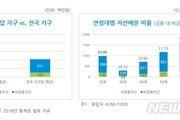 """""""한국 가계, 원화 및 부동산 자산 쏠림 현상 심각"""""""