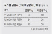 한국 가계자산 80%는 부동산 등 비금융