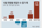 지난달 취업자 41만9000명 늘었지만… 40대는 14만명 줄었다