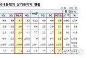 3분기 국내은행 순이익 3.8조…전년比 7.4%↓
