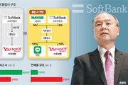 이해진-손정의 동맹, 日 ICT산업 판 뒤집는다