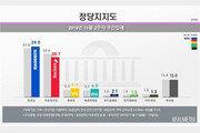 민주 39.0% vs 한국 30.7%…'중도층' 민심 여당으로 이동