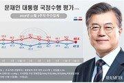 文대통령 국정지지율 47.8%…40%대 중반서 후반으로 상승