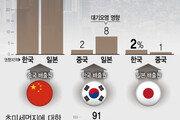 """""""韓 초미세먼지 32%는 中 영향""""…한중일 첫 공동연구 결과"""