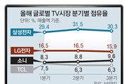 지구촌 '삼성TV 천하'… 점유율 2분기 연속 30%대