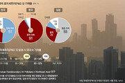 초미세먼지 32% 中서 넘어와… 고농도때 영향 中반대로 비공개