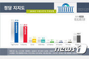 민주 37.8%, 한국 29.9%…정의 7.3%로 5주째 강세