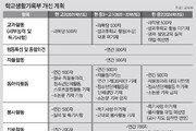 '부모 스펙' 부작용 부른 '외부 동아리-봉사 활동' 반영 없앤다