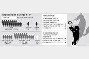 [단독]'다크웹 아동음란물' 범죄자가 아동진료? 취업제한 22%뿐