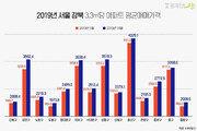 마포 위에 광진…강북 집값 4총사 '마용성광' 순위 요동