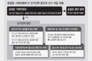 울산시 유출 문건, 송철호 공약 수립에 활용 정황