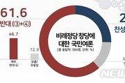 국민 10명 중 6명, '비례 정당' 창당 반대…TK·PK도 부정적