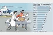 외상센터, 권역내 중증환자 절반도 소화 못해… 시스템 재정비 시급[인사이드&인사이트]