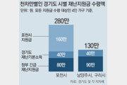 포천 280만원 vs 구리 130만원… 같은 경기도라도 재난지원금 제각각