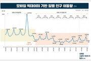 코로나 긴장 풀렸나…지난주 국민 이동량 16% 증가