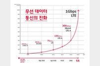 SKT, 1Gbps LTE 상용화 서비스 시작