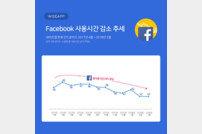 국내 페이스북 사용시간 1년 새 24% 감소