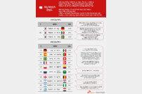 네티즌 최대 관심 월드컵 경기는 '한국 vs 독일'