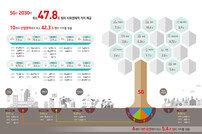 """""""5G, 2030년에 사회경제적 가치 48조원"""""""