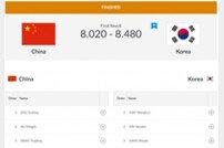 [아시안게임] 태권도 남자 품새 단체전, 중국 꺾고 金 '대회 2호 금메달 획득'