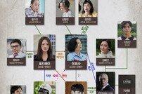 [DA:클립] '나인룸' 김희선-김해숙-김영광 주변 인물 관계도 공개