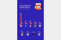 """""""올해 가장 크게 성장한 앱은 유튜브"""""""