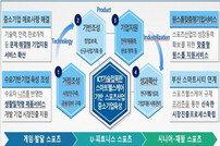 2019 지역 스포츠산업 거점 육성 신규 사업자로 (재)부산테크노파크 선정
