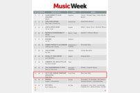[DA:차트] YB 'Stay Alive', 英 매거진 Music Week 차트 3주 연속 역주행