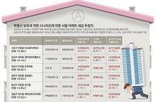 보유세 개편안 공개 임박…서울 주요 아파트 시뮬레이션 해보니
