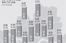 박원순 '용산 개발' 발언이 도화선…자금 몰리고 매물 사라져