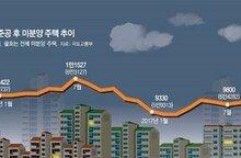불꺼진 새 아파트 1만5200채… 3년반만에 최고