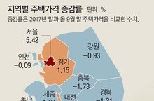 집값 오른만큼 공시가 인상… 서초구 85㎡ 보유세 239만원 뛸듯